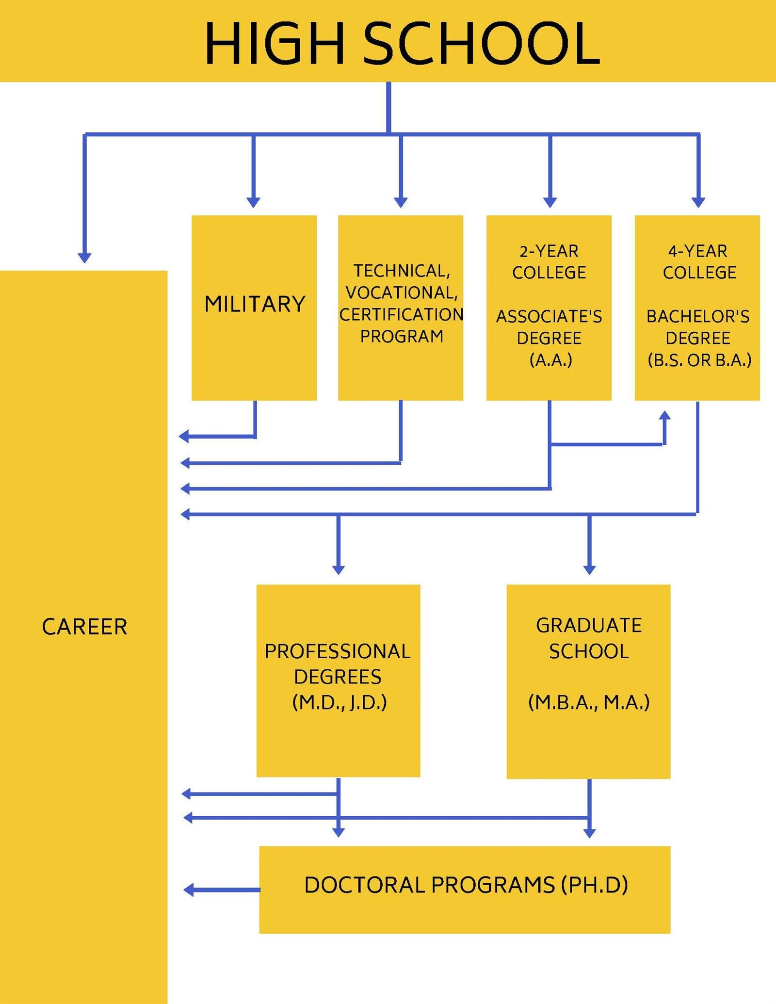 Flow Chart of Post-Secondary PAthways